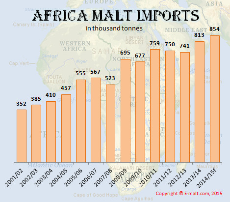 Africa Malt Imports 2001-2015f