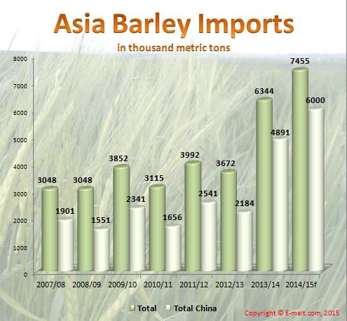 Asia Barley Imports 2007-2015f