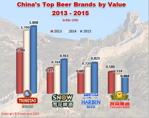 China Top Beer Brands by Value (2013 - 2015)