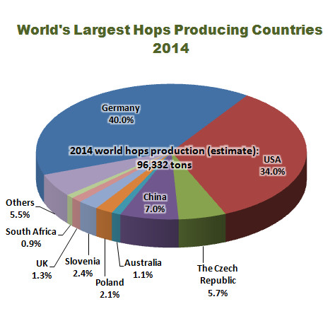 E-Malt: World Largest Hops Producing Countries (2014)