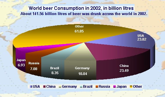 world beer consumption