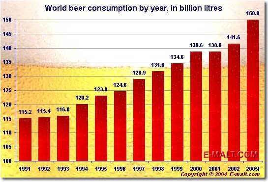 World beer consumption essay