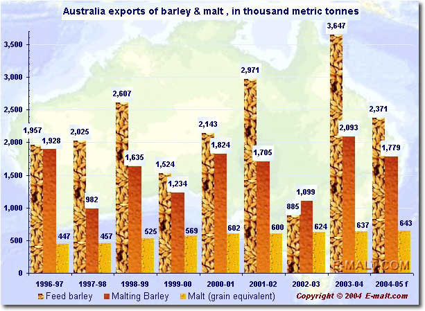 Australia export of barley & malt