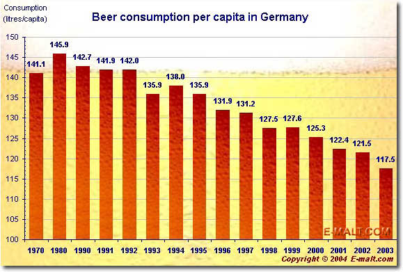 Germany per capita beer consumption