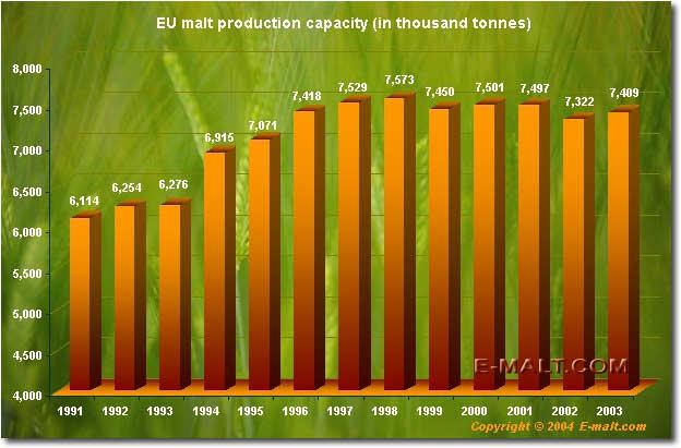 EU malt production capacity