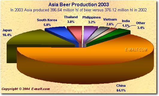 Asia beer production 2003