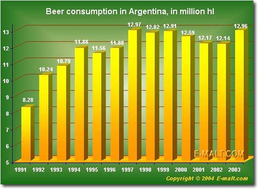 Argentina beer consumption