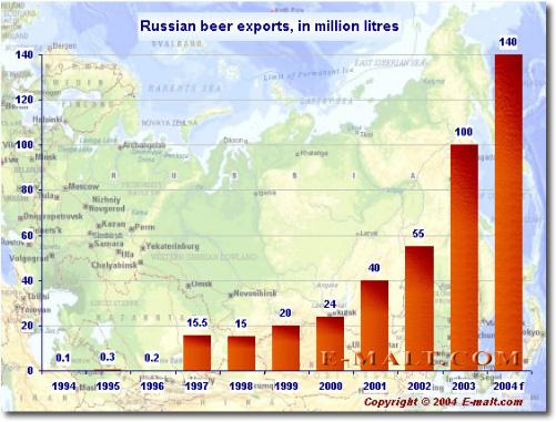 Russian beer exports