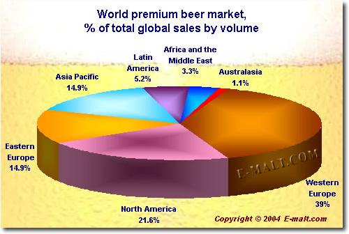 World premium beer market