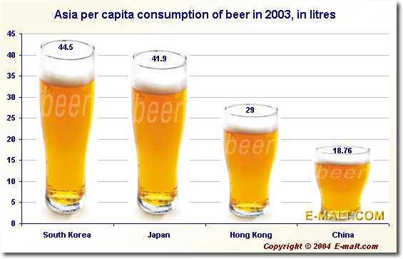 Belgium beer production and export, in million hl