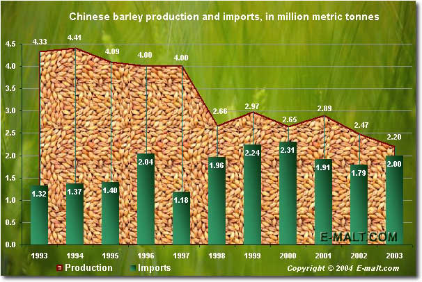 Chinese barley production and imports