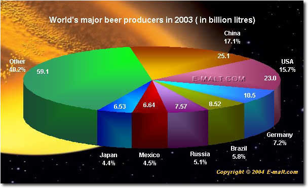 World's Major Beer Producers 2003