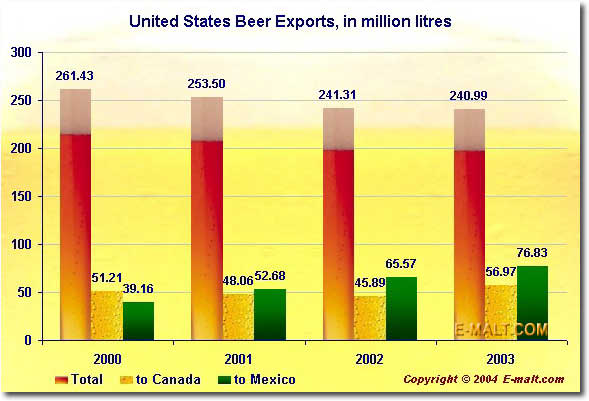 United States Beer Exports
