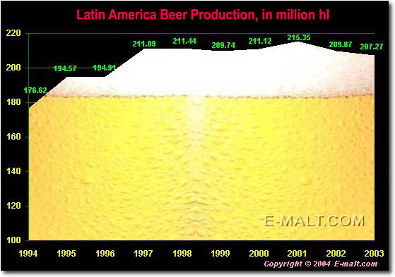 Latin America beer production