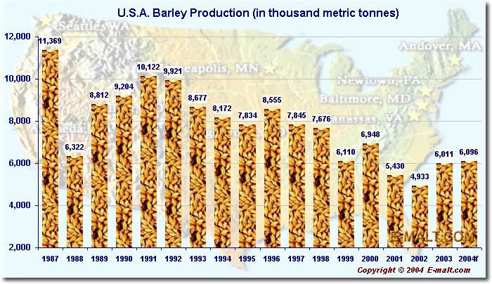 E Malt U S A Barley Production
